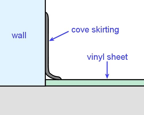 Commercial Vinyl Borders Features And Coving Fitting Cove Skirting